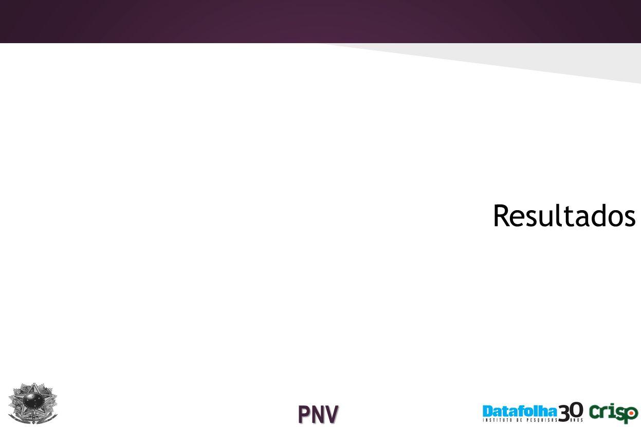 PNV O que são as pesquisas de vitimização.