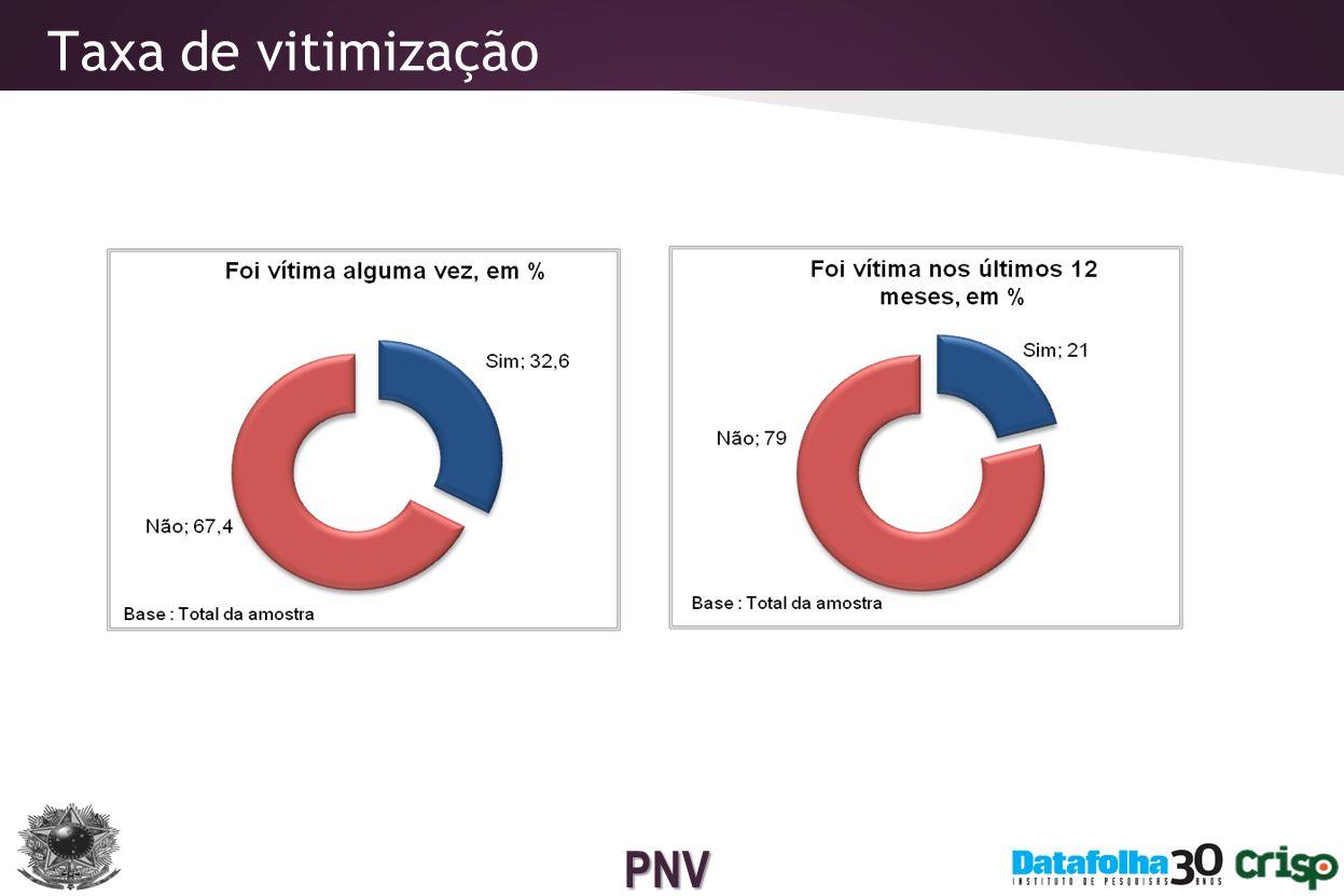 PNV Vitimização por diferentes tipos de crimes