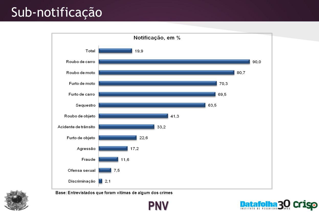 PNV O roubo de celular também é mais expressivo entre jovens (69%), integrantes da Classe A (66,1%), entrevistados com nível médio ou superior de escolaridade (59,2% em ambos os estratos) e entre mulheres (58,3%).