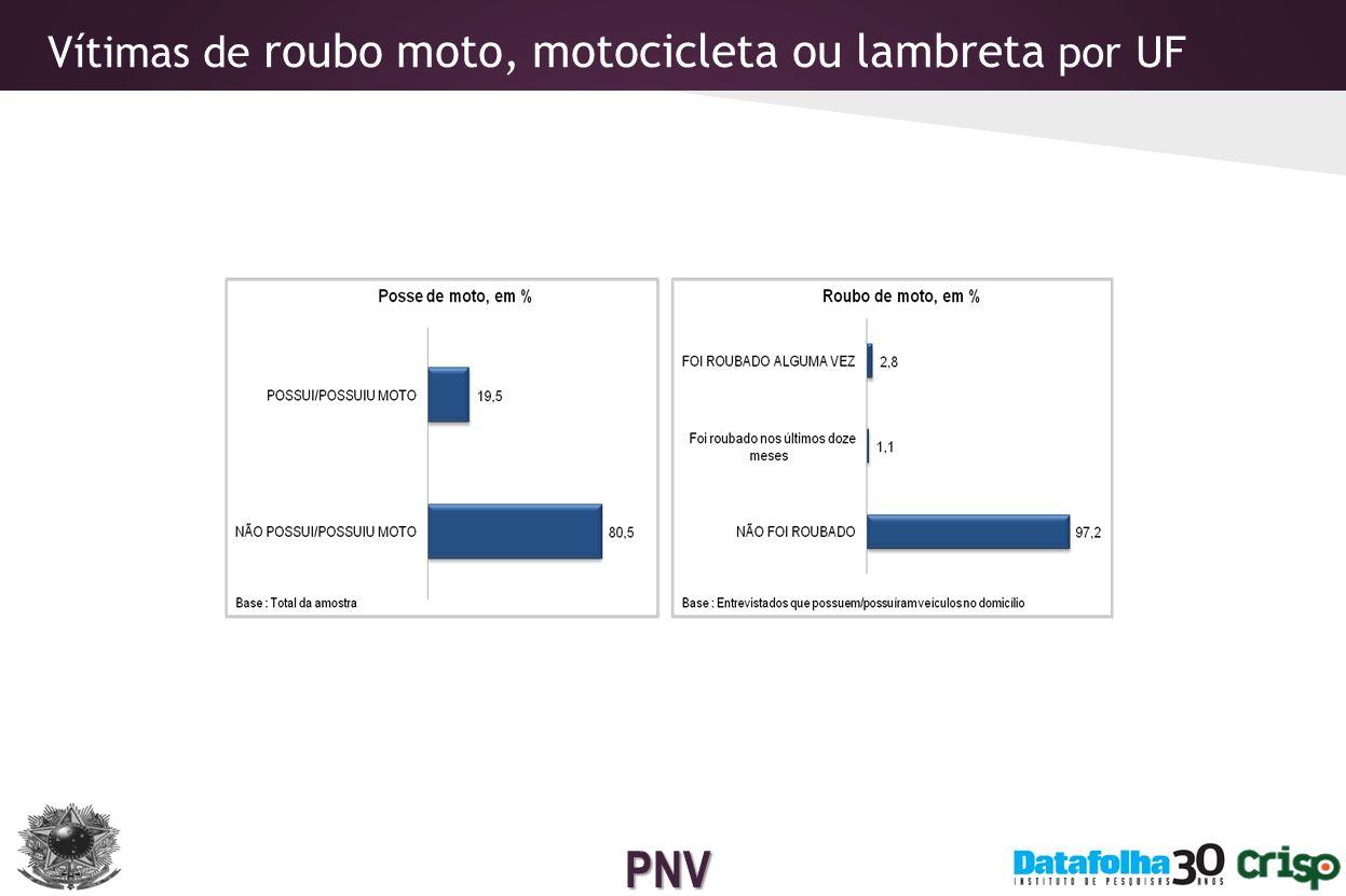 PNV Vítimas de roubo moto, motocicleta ou lambreta por UF