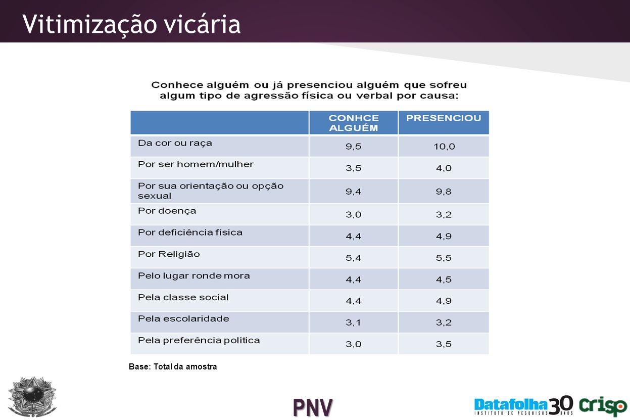 PNV Agressões e ameaças Agressões ou ameaças que sofreu nos últimos 12 meses, em % Base : Total da amostra