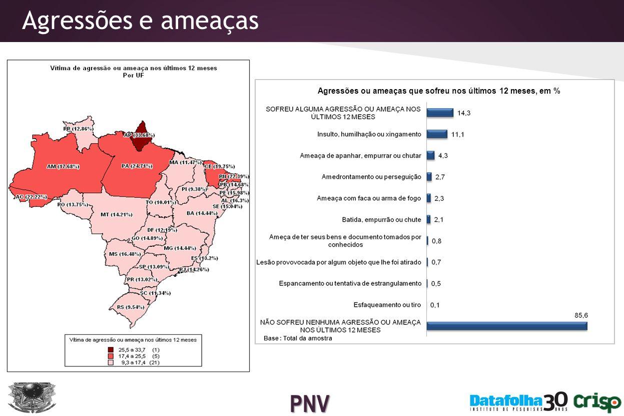PNV Vítimas de acidentes de trânsito Acidentes que sofreu nos últimos 12 meses, em % Base : Total da amostra