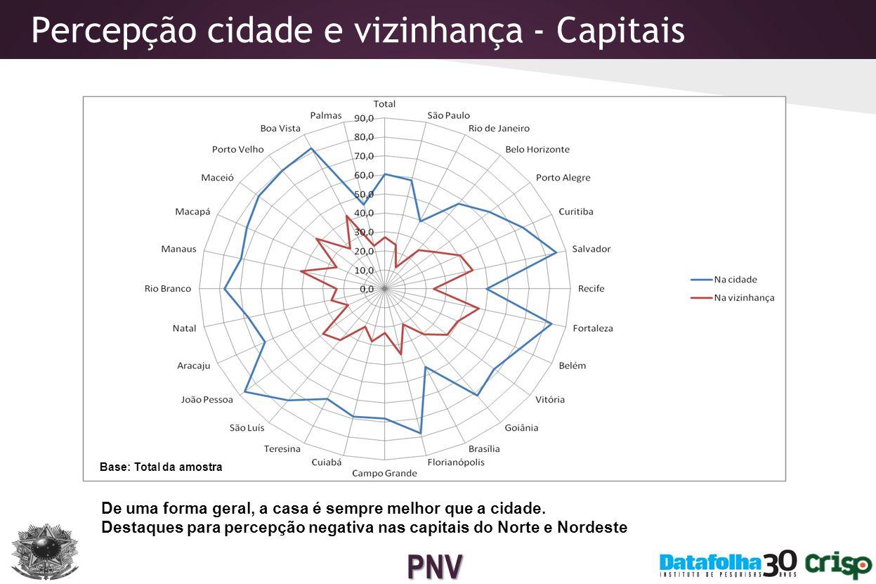 PNV Situações de insegurança - Brasil Base: Total da amostra