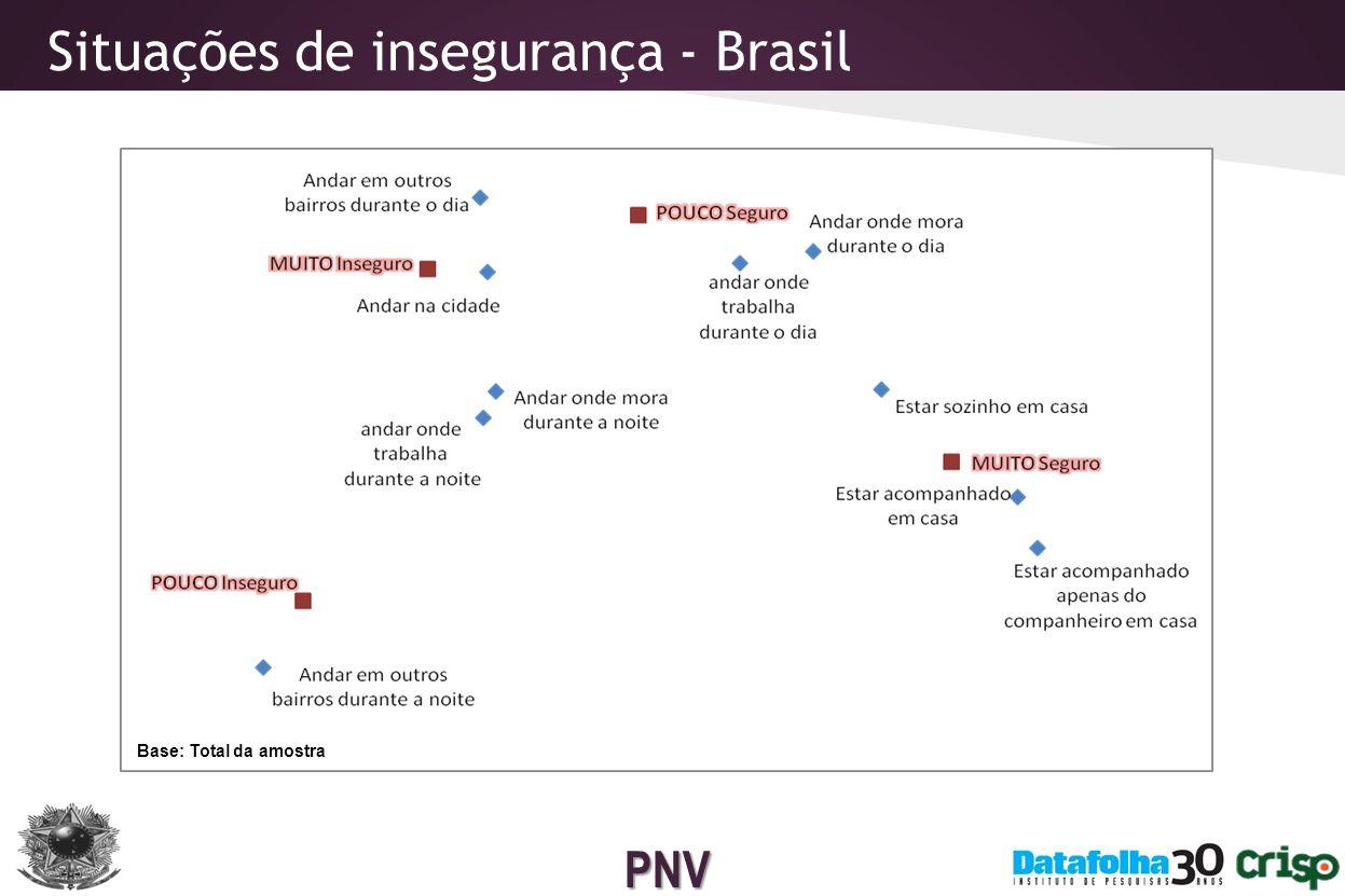 PNV Mudanças de comportamento Brasil