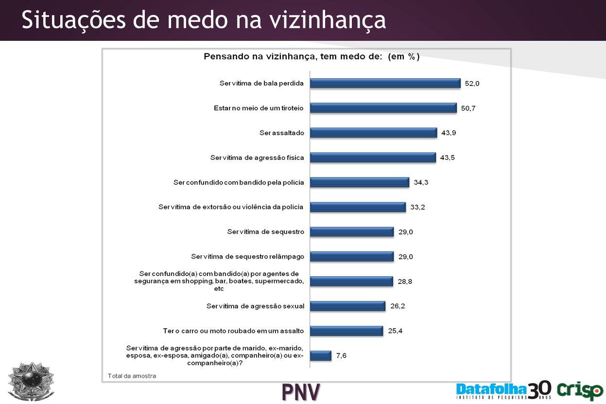 PNV Armas de fogo 2,7% dos brasileiros adultos declaram possuir arma de fogo em casa.