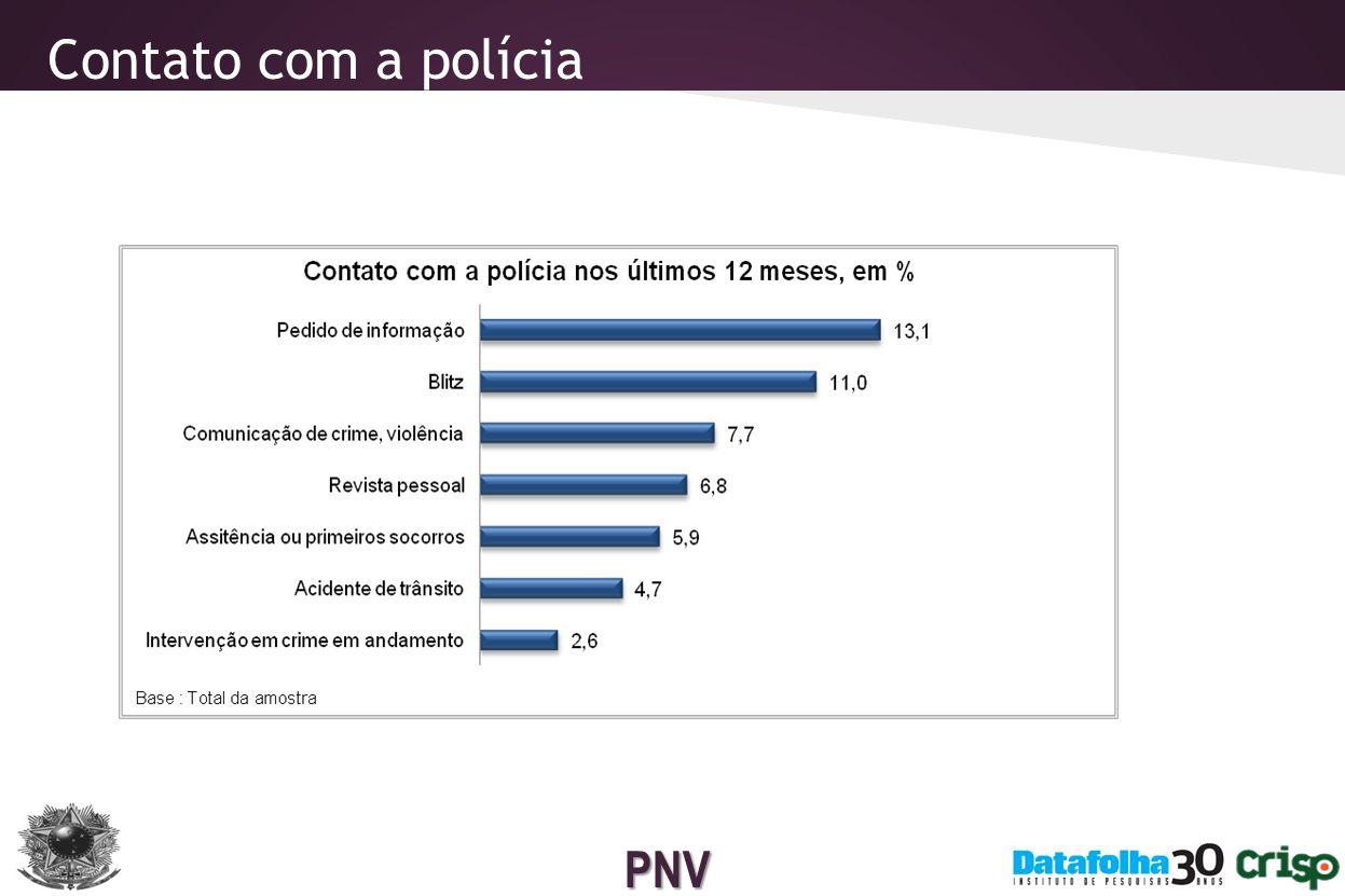 PNV Taxa de confiança na Polícia Militar e Civil