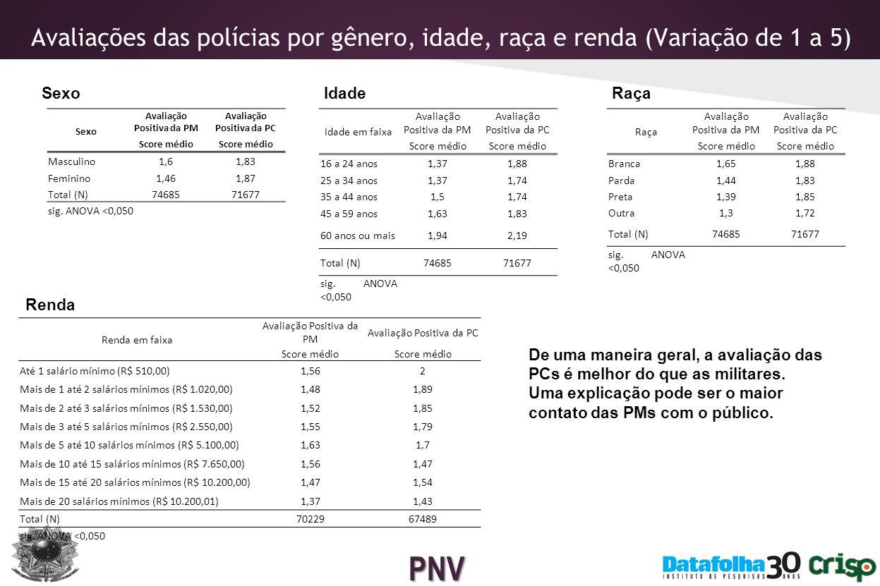 PNV Análise de correspondência O papel das instituições policiais