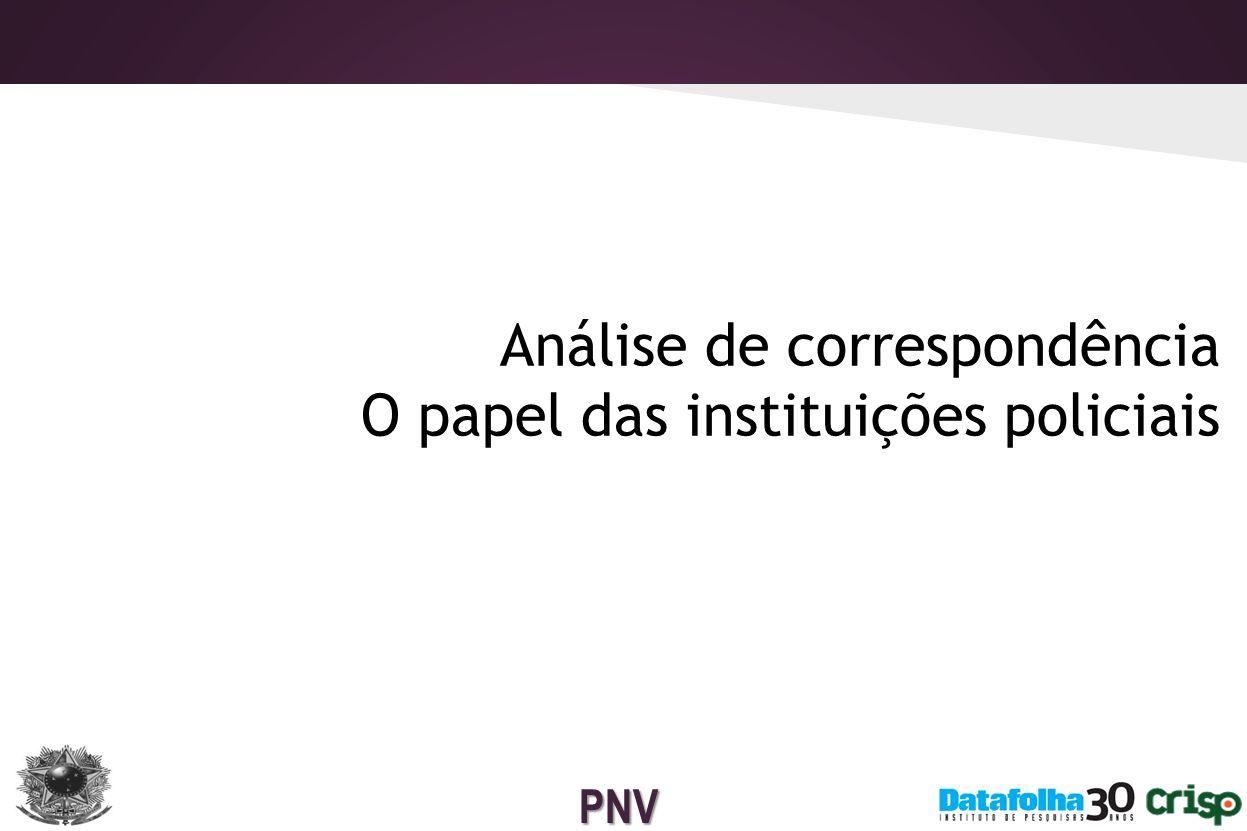 PNV Dimensões institucionais – O papel das PMs A confiança nas PMs e as taxas de vitimização em geral guardam uma relação inversa.