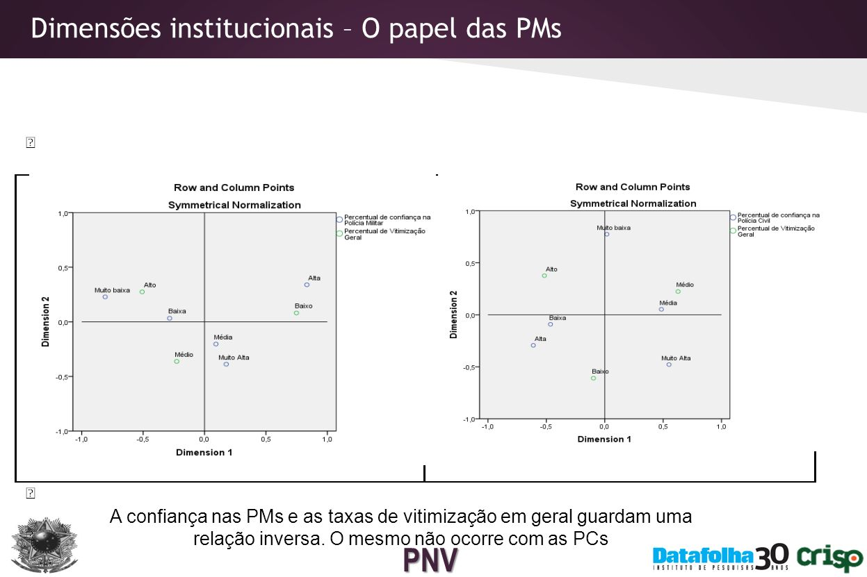 PNV Dimensões institucionais – O papel das duas polícias No caso específico de Roubos, esta relação se aplica às duas polícias (PM e PC)
