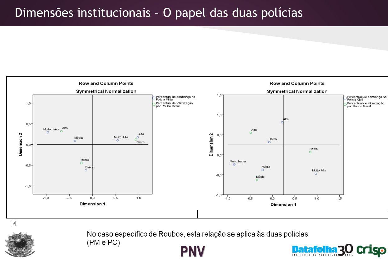 PNV Dimensões socioeconômicas associadas à vitimização