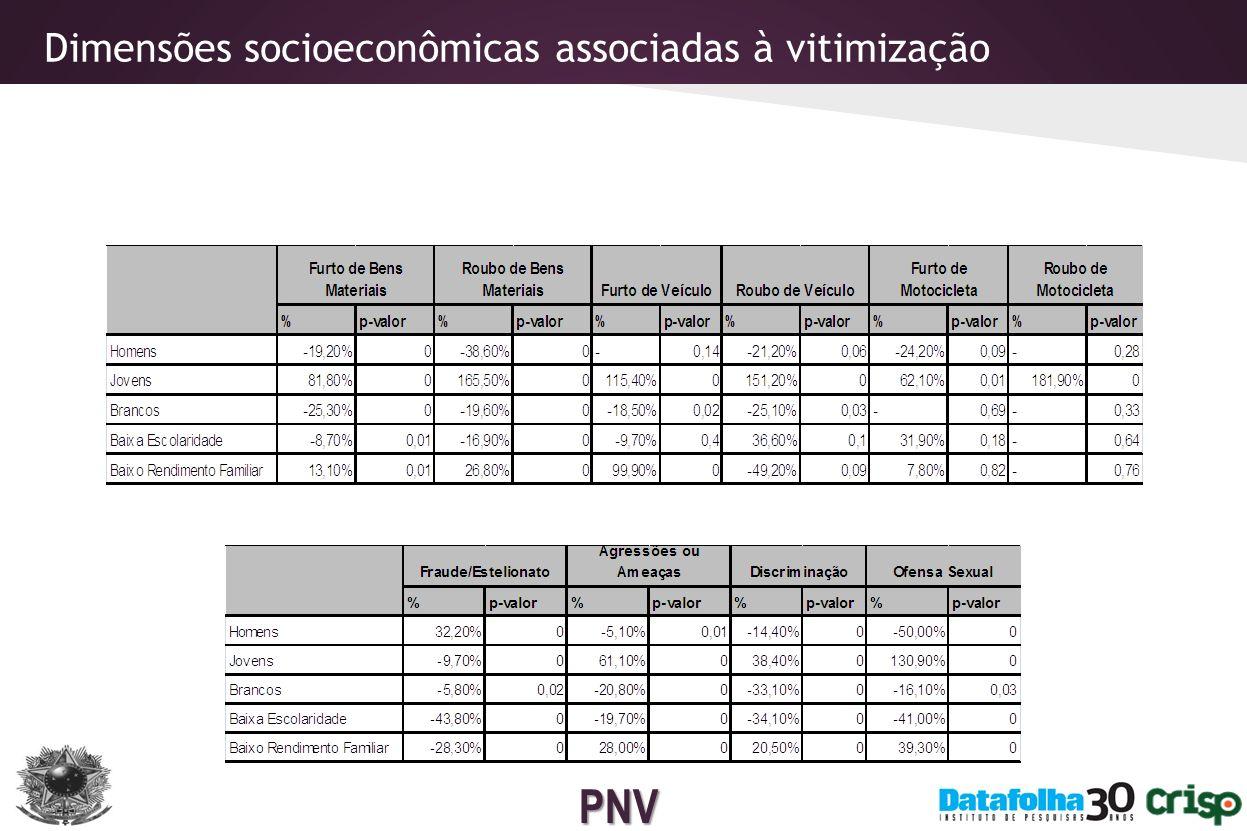 PNV Dimensões regionais associadas à vitimização