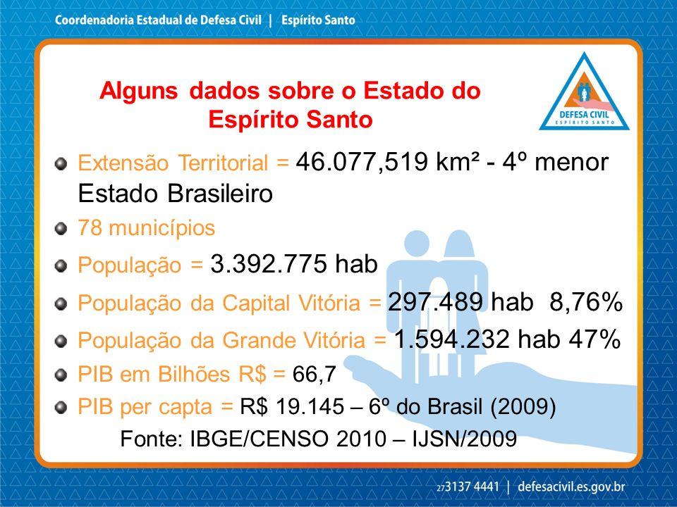 Alguns dados sobre o Estado do Espírito Santo Extensão Territorial = 46.077,519 km² - 4º menor Estado Brasileiro 78 municípios População = 3.392.775 h