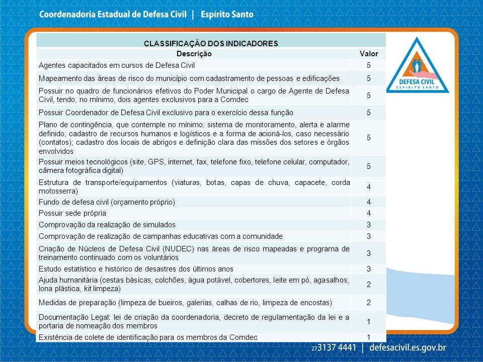 CLASSIFICAÇÃO DOS INDICADORES DescriçãoValor Agentes capacitados em cursos de Defesa Civil5 Mapeamento das áreas de risco do município com cadastramen