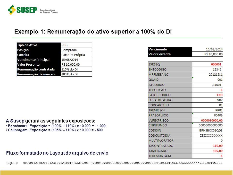 Exemplo 2: Remuneração do ativo inferior a 100% do DI Fluxo formatado no Layout do arquivo de envio Registro0000011234520121231001A1001+TXDN0201PR01004090000010000,0000000000000000BRHSBCC01T21ZZZXXZXXXXXX0095,00098,001 A Susep gerará as seguintes exposições: Benchmark: Exposição = (100% – 95%) x 10.000 = 500 Calibragem: Exposição = (98% – 95%) x 10.000 = 300