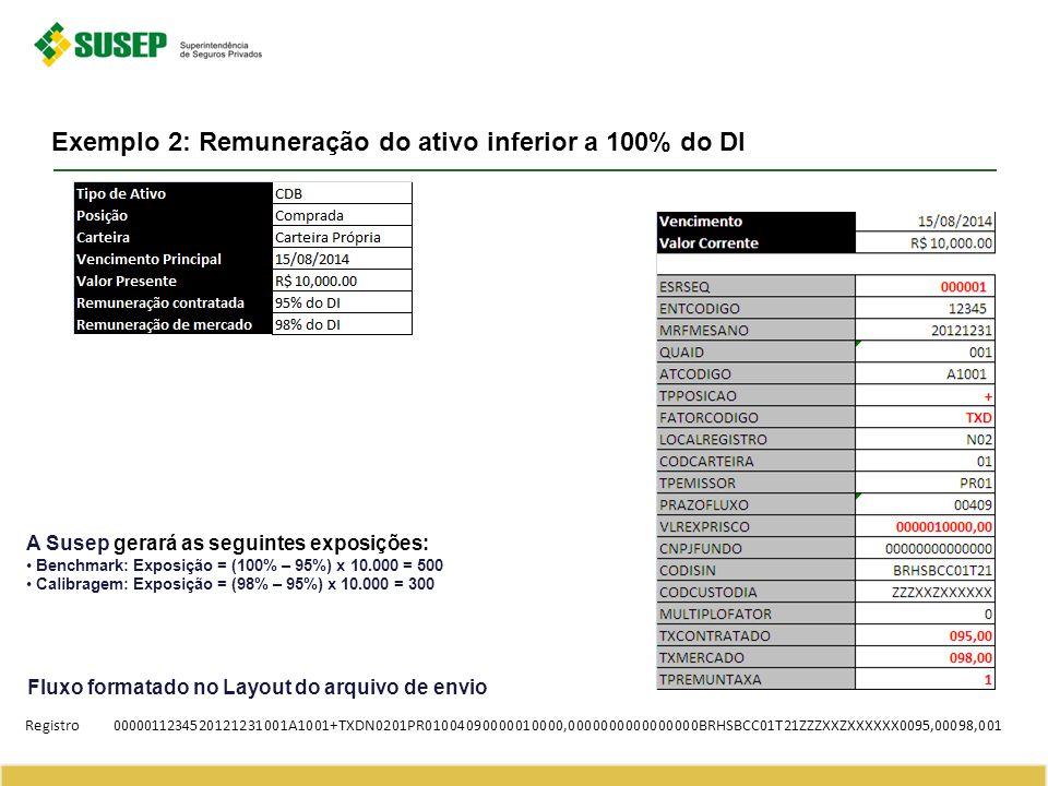 Exemplo 2: Remuneração do ativo inferior a 100% do DI Fluxo formatado no Layout do arquivo de envio Registro0000011234520121231001A1001+TXDN0201PR0100