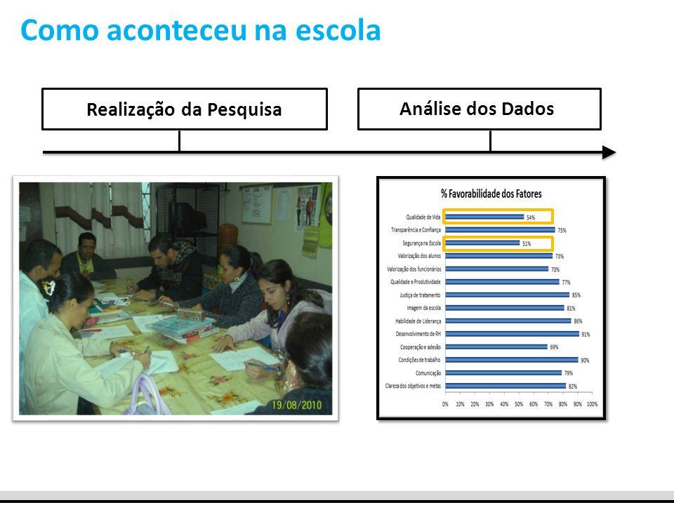 Como aconteceu na escola Realização da PesquisaAnálise dos Dados
