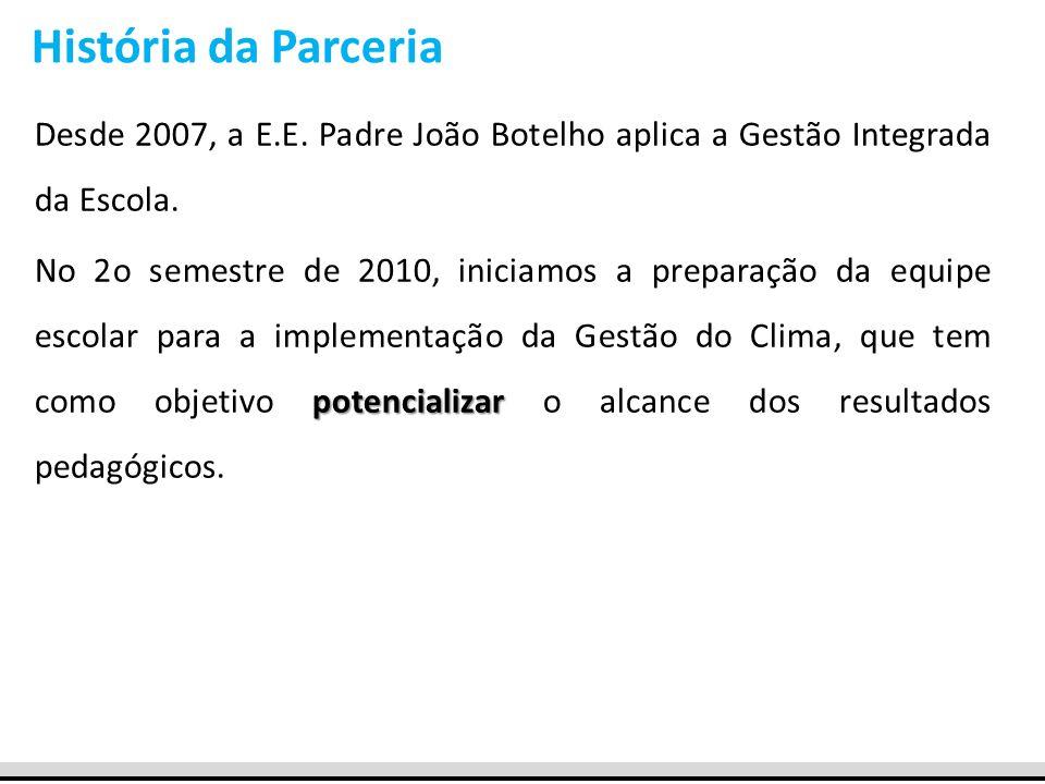 Desde 2007, a E.E. Padre João Botelho aplica a Gestão Integrada da Escola. História da Parceria potencializar No 2o semestre de 2010, iniciamos a prep