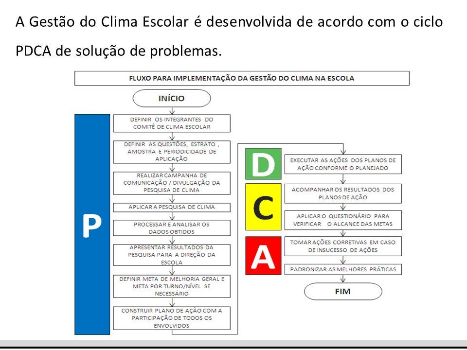 A Gestão do Clima Escolar é desenvolvida de acordo com o ciclo PDCA de solução de problemas.