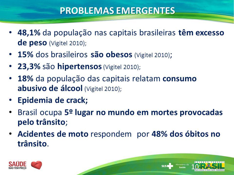 48,1% da população nas capitais brasileiras têm excesso de peso (Vigitel 2010); 15% dos brasileiros são obesos (Vigitel 2010) ; 23,3% são hipertensos