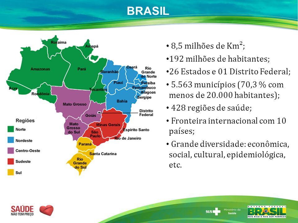 BRASIL 8,5 milhões de Km²; 192 milhões de habitantes; 26 Estados e 01 Distrito Federal; 5.563 municípios (70,3 % com menos de 20.000 habitantes); 428