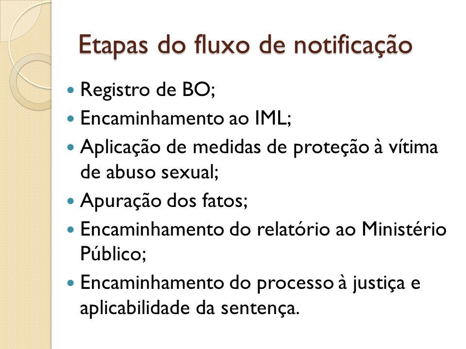 Etapas do fluxo de notificação Registro de BO; Encaminhamento ao IML; Aplicação de medidas de proteção à vítima de abuso sexual; Apuração dos fatos; E