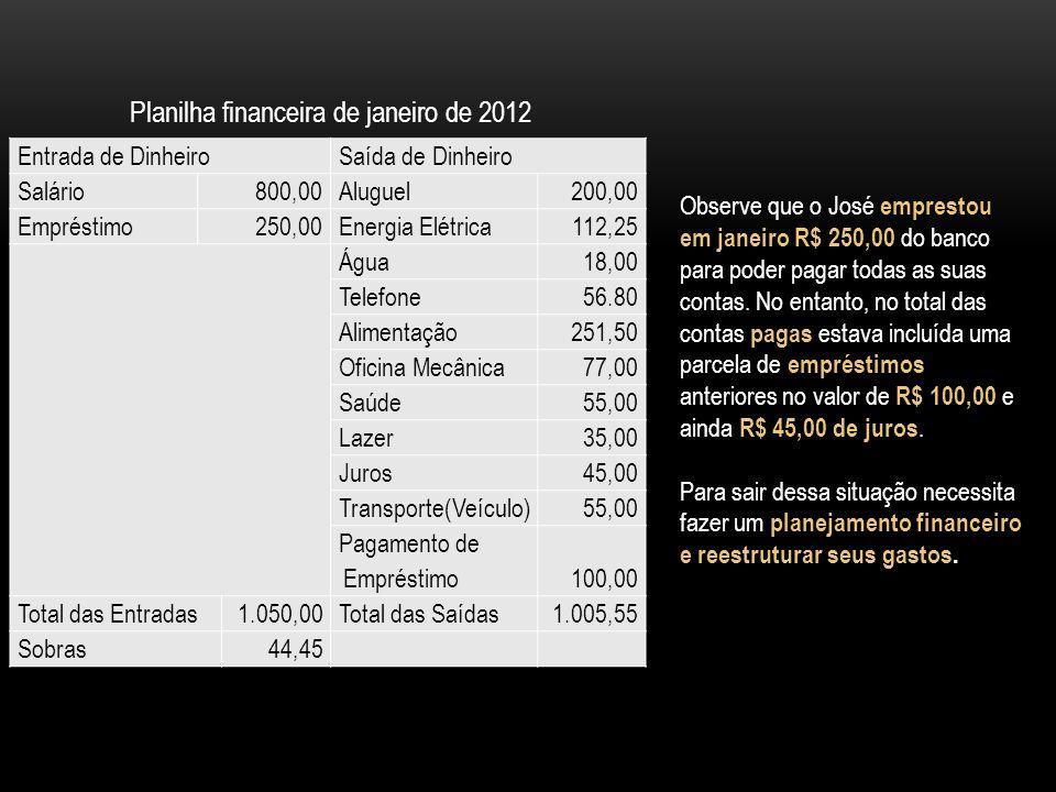 Entrada de DinheiroSaída de Dinheiro Salário 800,00Aluguel 200,00 Empréstimo 250,00Energia Elétrica 112,25 Água 18,00 Telefone 56.80 Alimentação 251,5