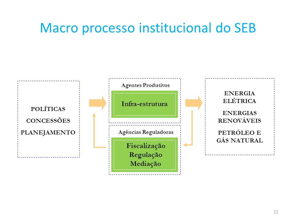 12 Organização Institucional do Setor Elétrico