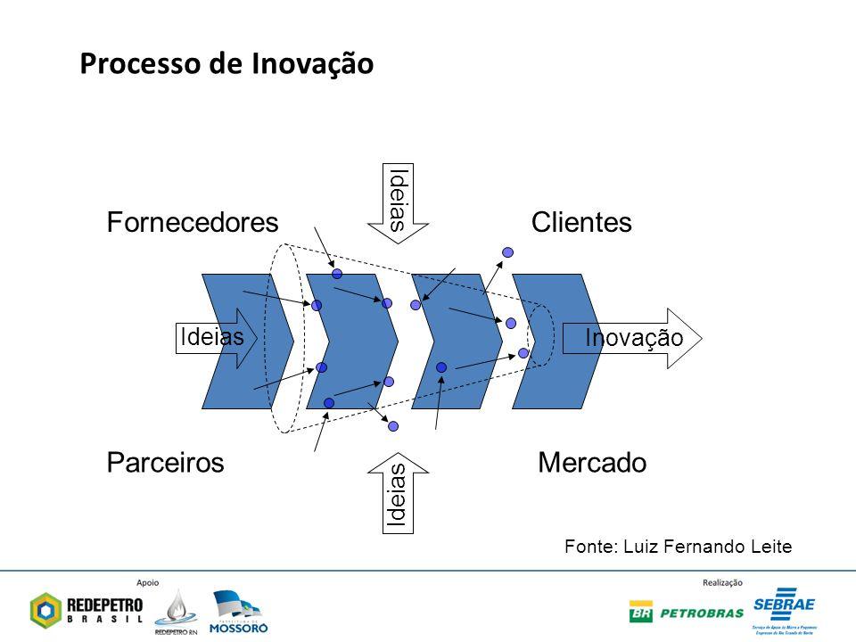 Ideias Fornecedores Parceiros Clientes Mercado Inovação Fonte: Luiz Fernando Leite Processo de Inovação