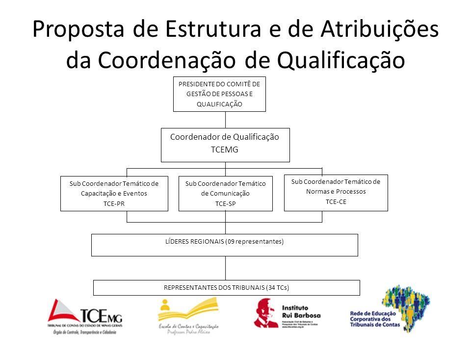Proposta de Estrutura e de Atribuições da Coordenação de Qualificação Coordenador de Qualificação TCEMG Sub Coordenador Temático de Comunicação TCE-SP Sub Coordenador Temático de Normas e Processos TCE-CE Sub Coordenador Temático de Capacitação e Eventos TCE-PR LÍDERES REGIONAIS (09 representantes) REPRESENTANTES DOS TRIBUNAIS (34 TCs) PRESIDENTE DO COMITÊ DE GESTÃO DE PESSOAS E QUALIFICAÇÃO