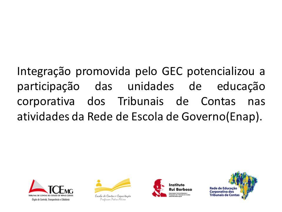 Integração promovida pelo GEC potencializou a participação das unidades de educação corporativa dos Tribunais de Contas nas atividades da Rede de Escola de Governo(Enap).