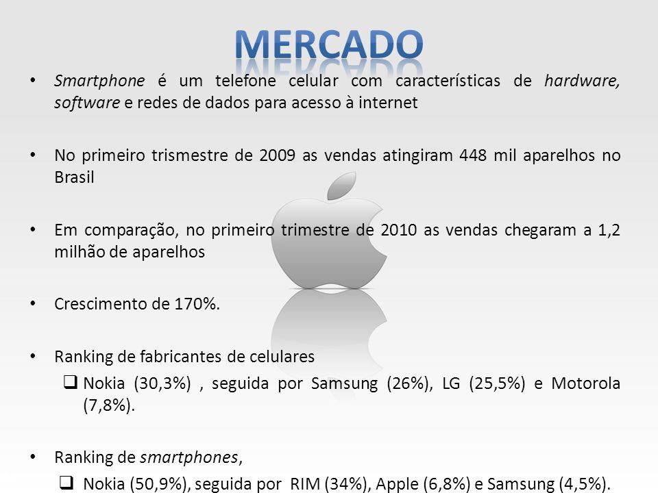 Smartphone é um telefone celular com características de hardware, software e redes de dados para acesso à internet No primeiro trismestre de 2009 as v