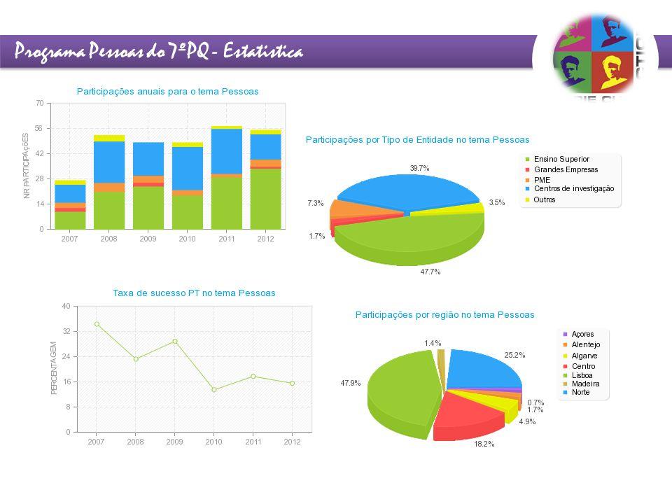 Programa Pessoas do 7ºPQ - Estatistica