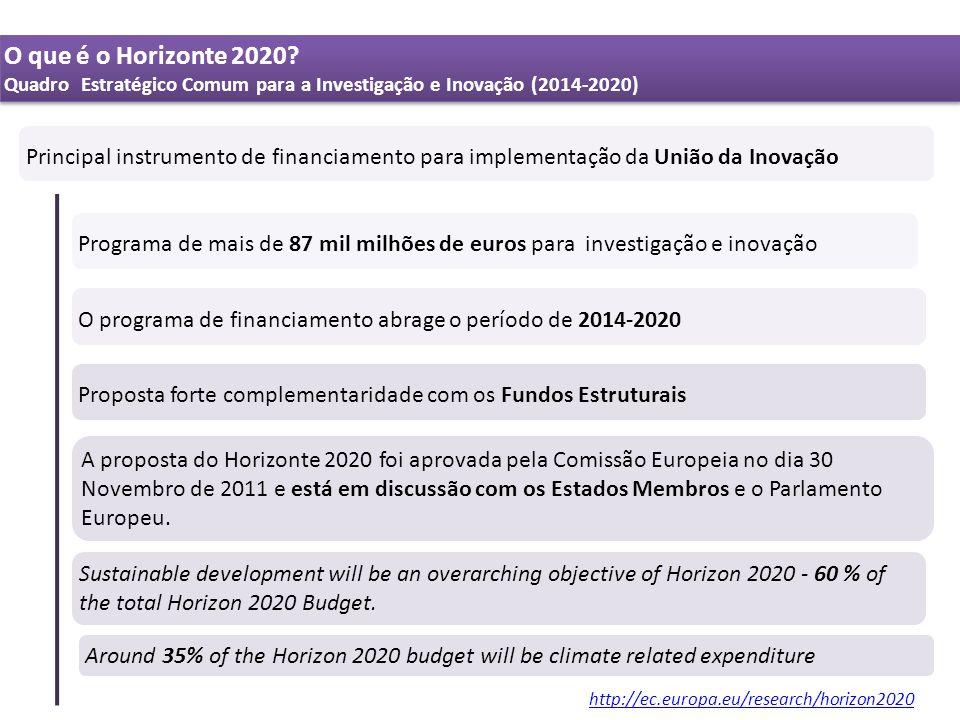O que é o Horizonte 2020? Quadro Estratégico Comum para a Investigação e Inovação (2014-2020) O que é o Horizonte 2020? Quadro Estratégico Comum para