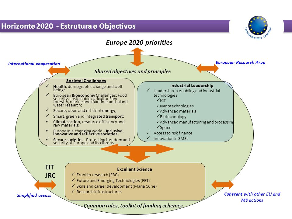 Horizonte 2020 - Estrutura e Objectivos Industrial Leadership Leadership in enabling and industrial technologies ICT Nanotechnologies Advanced materials Biotechnology Advanced manufacturing and processing Space Access to risk finance Innovation in SMEs Excellent Science Frontier research (ERC) Future and Emerging Technologies (FET) Skills and career development (Marie Curie) Research infrastructures Shared objectives and principles Common rules, toolkit of funding schemes Europe 2020 priorities European Research Area Simplified access International cooperation Coherent with other EU and MS actions Societal Challenges Health, demographic change and well- being; European Bioeconomy Challenges: Food security, sustainable agriculture and forestry, marine and maritime and inland water research; Secure, clean and efficient energy; Smart, green and integrated transport; Climate action, resource efficiency and raw materials; Europe in a changing world - Inclusive, innovative and reflective societies; Secure societies - Protecting freedom and security of Europe and its citizens EIT JRC