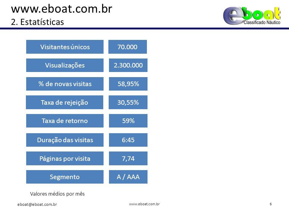 Visitantes únicos70.000 Valores médios por mês Visualizações2.300.000 www.eboat.com.br 2.