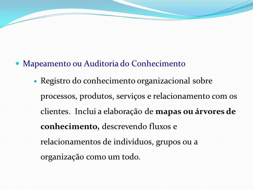 Mapeamento ou Auditoria do Conhecimento Registro do conhecimento organizacional sobre processos, produtos, serviços e relacionamento com os clientes.