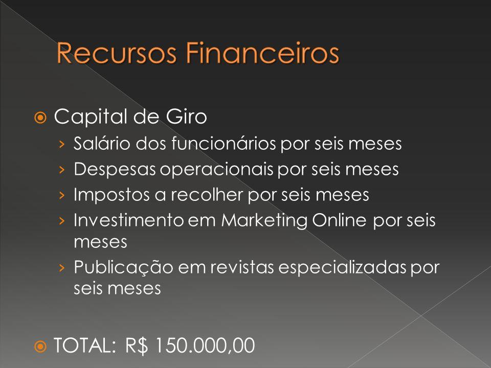 Capital de Giro Salário dos funcionários por seis meses Despesas operacionais por seis meses Impostos a recolher por seis meses Investimento em Market