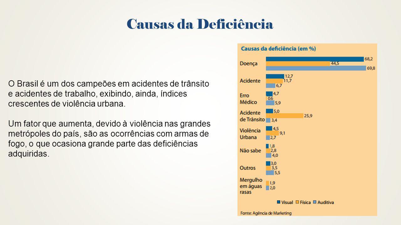 Causas da Deficiência O Brasil é um dos campeões em acidentes de trânsito e acidentes de trabalho, exibindo, ainda, índices crescentes de violência ur