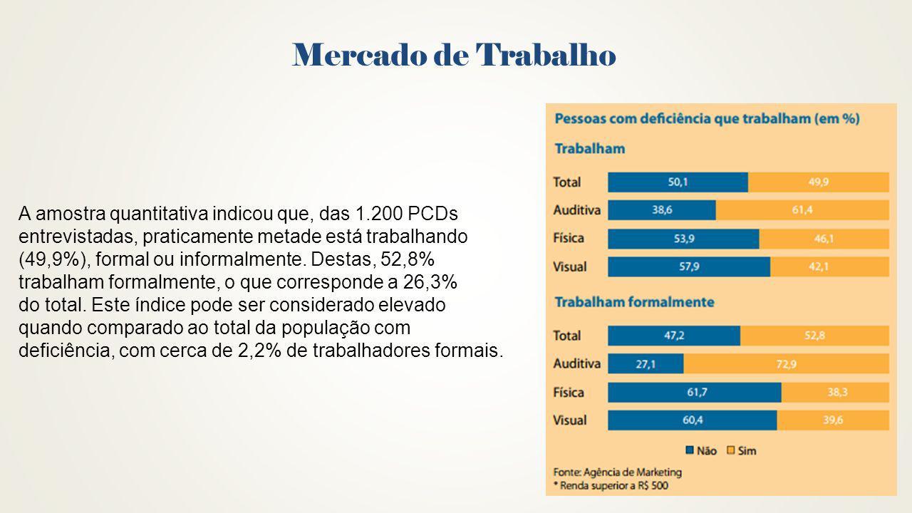 Mercado de Trabalho A amostra quantitativa indicou que, das 1.200 PCDs entrevistadas, praticamente metade está trabalhando (49,9%), formal ou informal