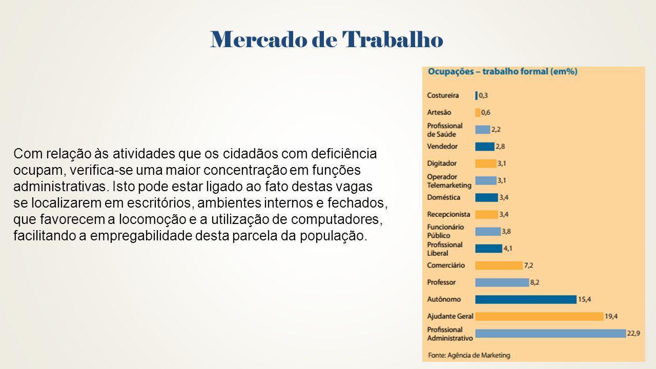 Mercado de Trabalho Com relação às atividades que os cidadãos com deficiência ocupam, verifica-se uma maior concentração em funções administrativas. I