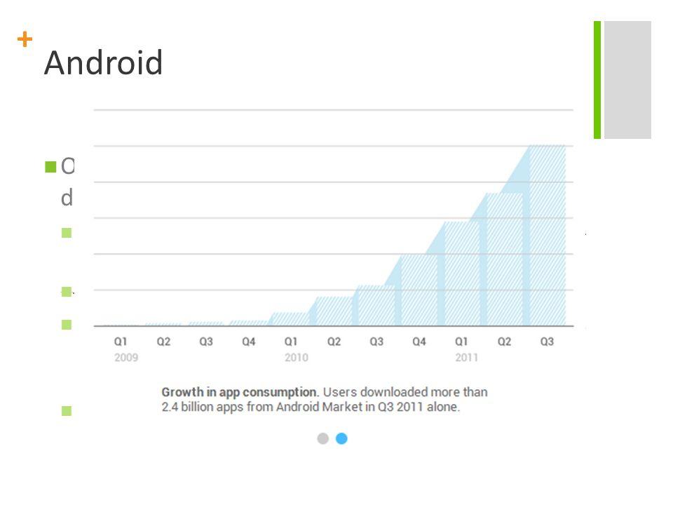 + Android OK. Linux... Google... Mas por que eu iria querer desenvolver aplicações para Android?? Mais de 200 milhões de dispositivos ativados (550.00