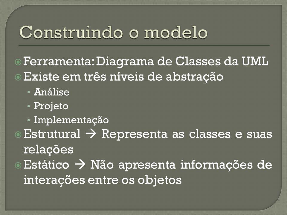 Ferramenta: Diagrama de Classes da UML Existe em três níveis de abstração A Projeto Implementação Estrutural Representa as classes e suas relações Estático Não apresenta informações de interações entre os objetos Análise