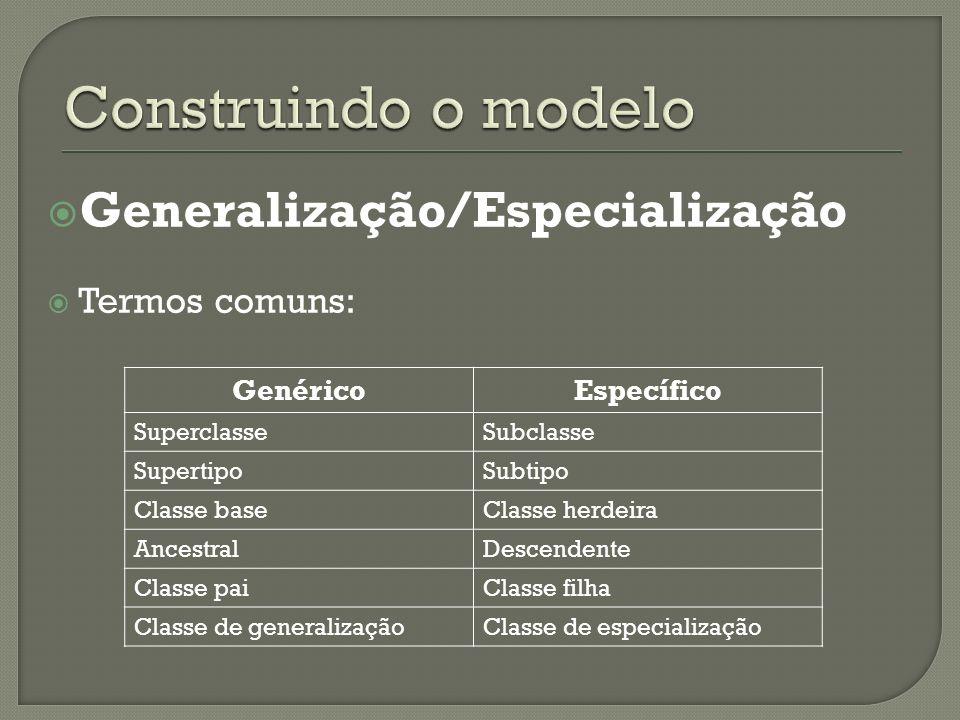 Generalização/Especialização Termos comuns: GenéricoEspecífico SuperclasseSubclasse SupertipoSubtipo Classe baseClasse herdeira AncestralDescendente Classe paiClasse filha Classe de generalizaçãoClasse de especialização