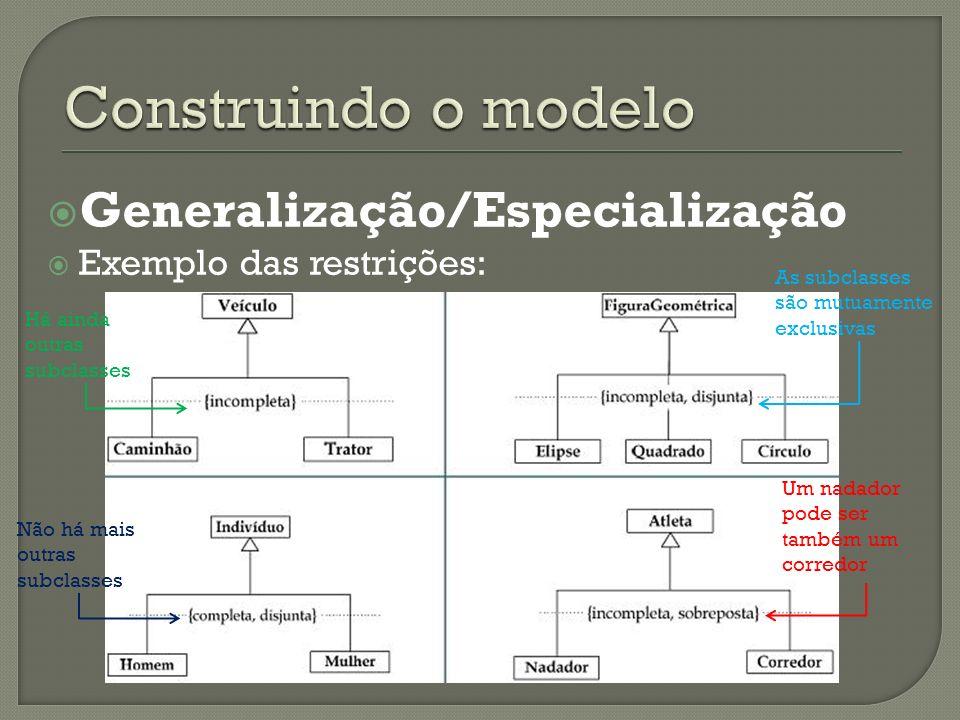 Generalização/Especialização Exemplo das restrições: Há ainda outras subclasses As subclasses são mutuamente exclusivas Não há mais outras subclasses Um nadador pode ser também um corredor
