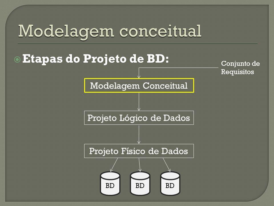 Etapas do Projeto de BD: Modelagem Conceitual Projeto Lógico de Dados Projeto Físico de Dados BD Conjunto de Requisitos