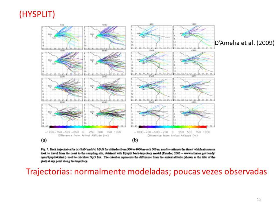 DAmelia et al. (2009) (HYSPLIT) 13 Trajectorias: normalmente modeladas; poucas vezes observadas