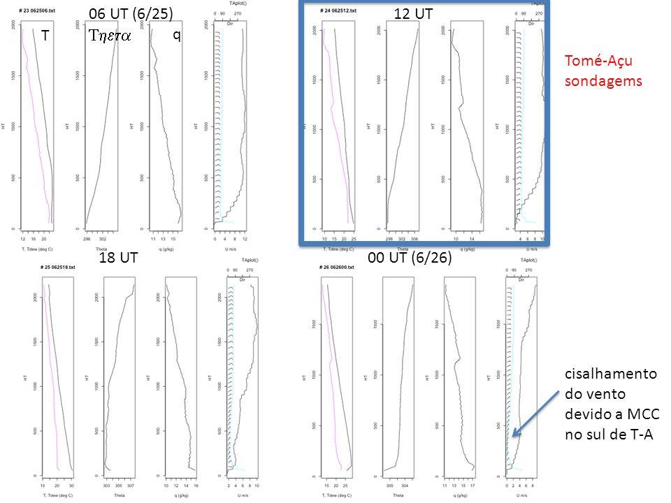 T q 06 UT (6/25)12 UT 18 UT00 UT (6/26) Tomé-Açu sondagems cisalhamento do vento devido a MCC no sul de T-A
