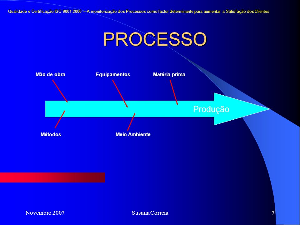 Novembro 2007Susana Correia7 PROCESSO Qualidade e Certificação ISO 9001:2000 – A monitorização dos Processos como factor determinante para aumentar a Satisfação dos Clientes Mão de obraEquipamentosMatéria prima MétodosMeio Ambiente Produção