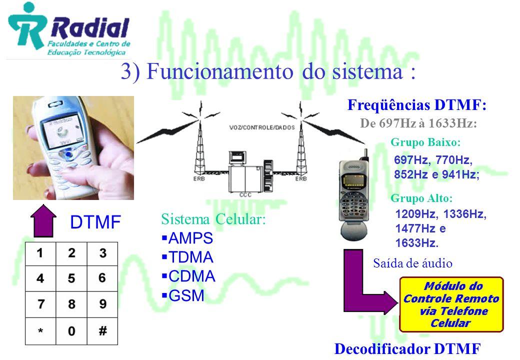 3) Funcionamento do sistema : DTMF Sistema Celular: AMPS TDMA CDMA GSM Saída de áudio Decodificador DTMF Freqüências DTMF: Grupo Baixo: De 697Hz à 163