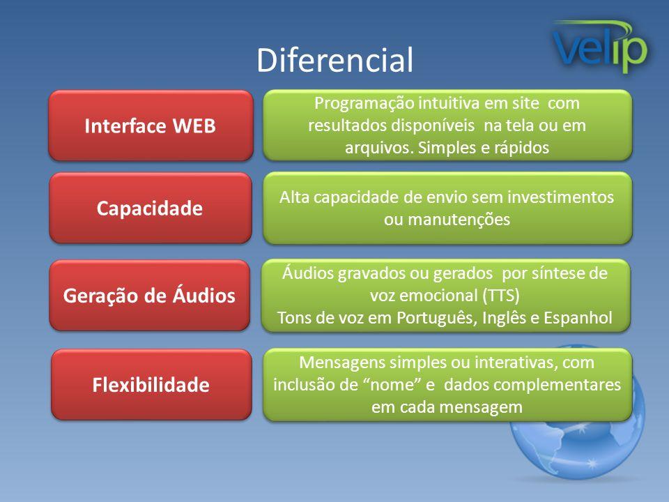 Diferencial Interface WEB Programação intuitiva em site com resultados disponíveis na tela ou em arquivos. Simples e rápidos Geração de Áudios Áudios